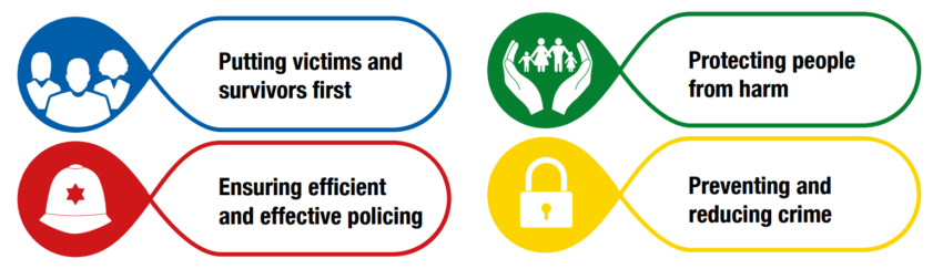 Police and Crime Plan objectives - putting victims and survivors first, protecting people from harm, ensuring efficient and effective policing, preventing and reducing crime