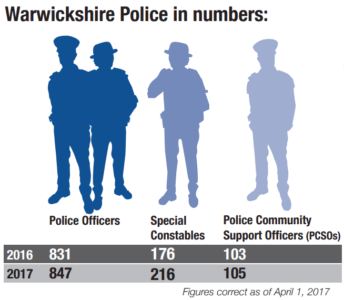 warwickshire police in numbers breakdown