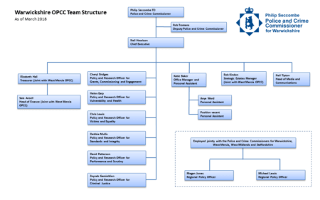 OPCC Structure Chart - March 2018