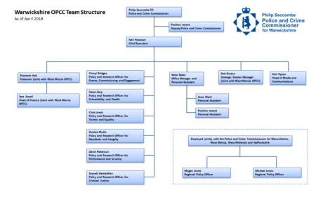 OPCC Structure Chart - as of April 2018