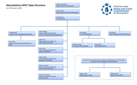 OPCC Structure Chart February 2018