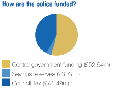 Pie chart showing how the police are funded