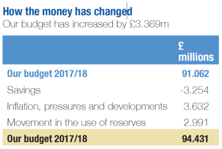 Table showing how the money has changed