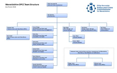 OPCC Structure Chart - June 2018