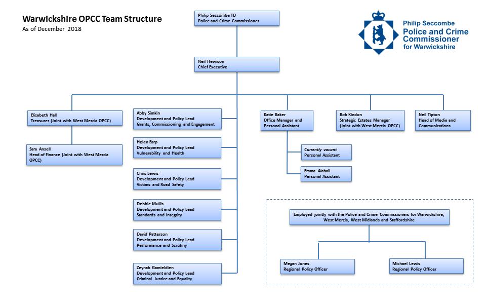 OPCC Structure Chart - December 2018