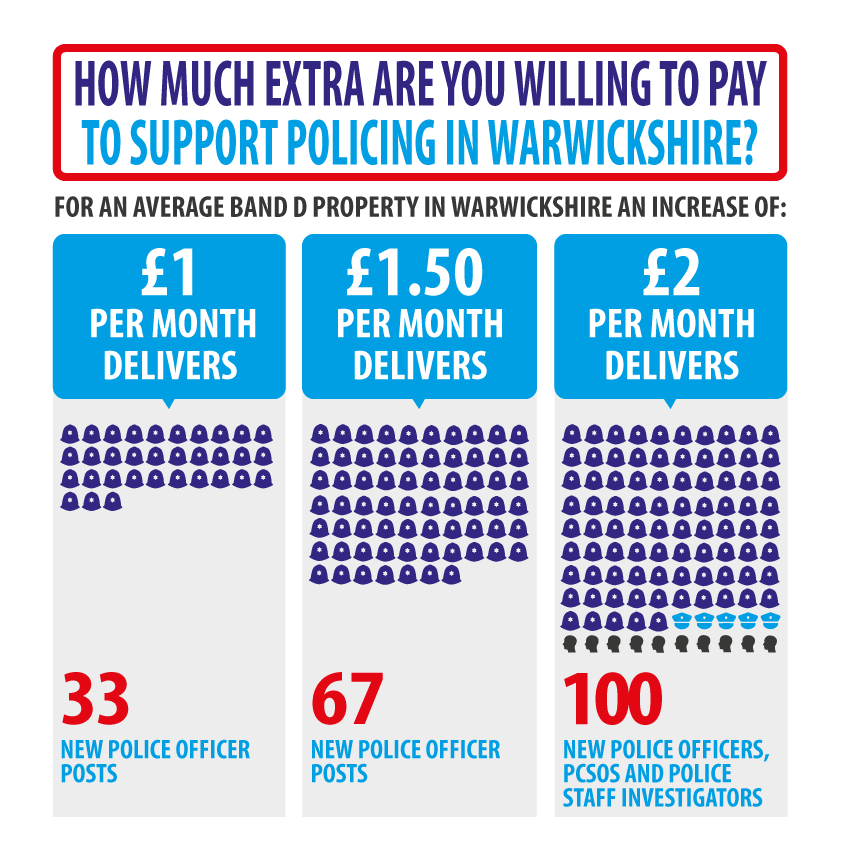 Infographic showing the officer increases for each proposed precept increase