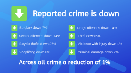 Overall reported crime down