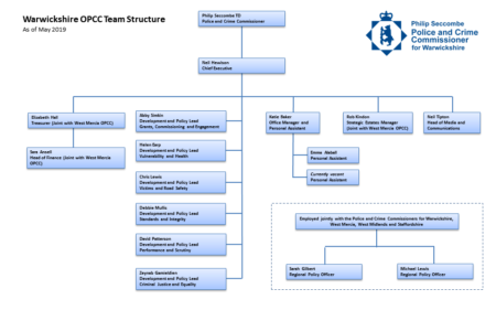 OPCC Structure Chart image - May 2019