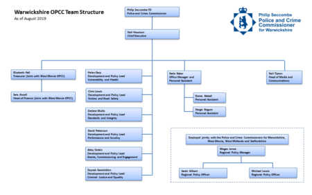 OPCC Structure Chart August 2019