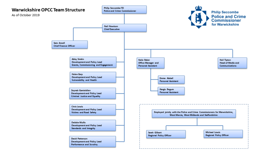 Chart showing the structure of the OPCC