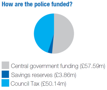 Graph showing the sources of police funding