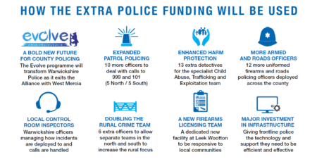 Infographic showing how additional funding will be spent on policing in 2020/21