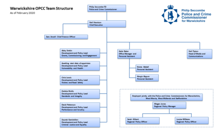 OPCC Structure Chart February 2020