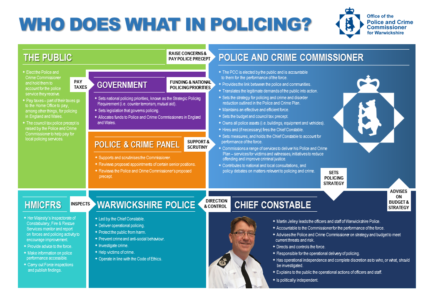 Infographic showing Who Does What In Policing