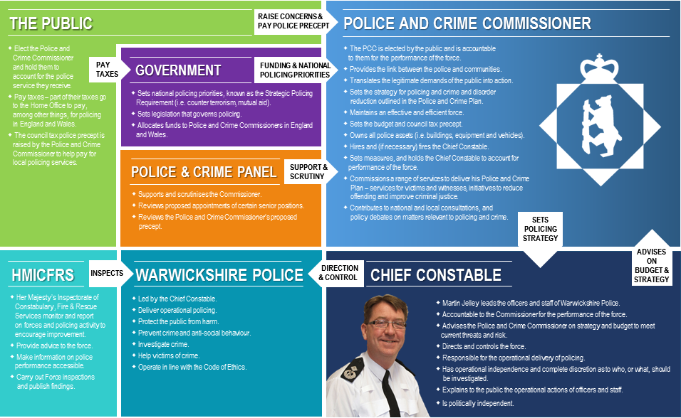 Who Does What In Policing infographic