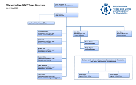 OPCC Structure Chart - May 2020