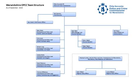 Organogram of the OPCC, as at September 2020