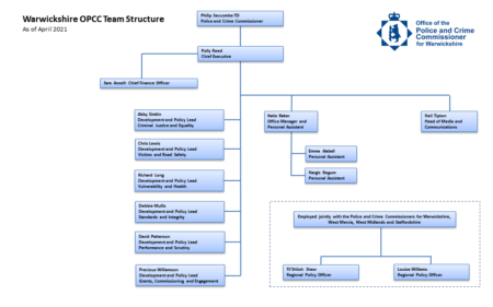 Organogram of the Office of the Police and Crime Commissioner, April 2021