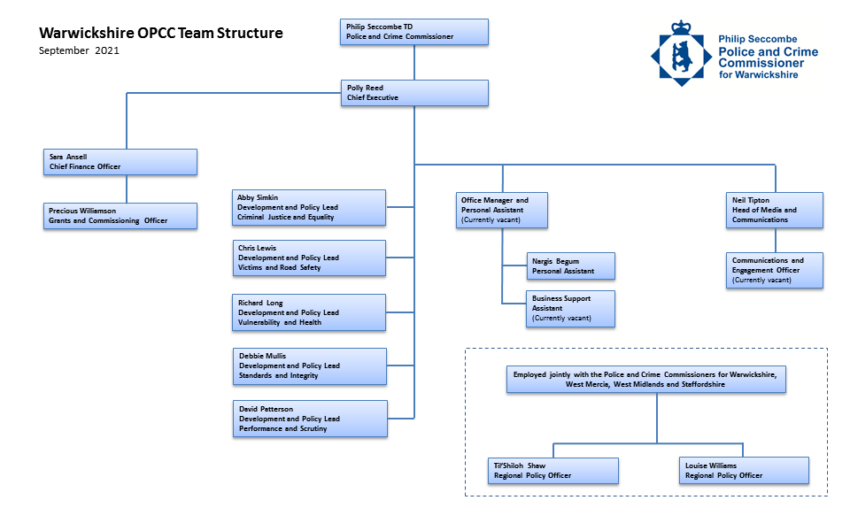 OPCC Structure Chart - September 2021
